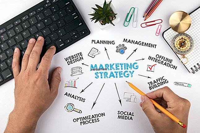 Врсте маркетиншких алата