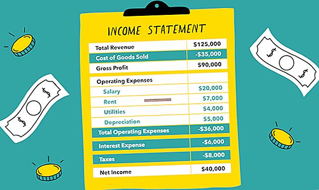 Como calcular o lucro líquido após impostos