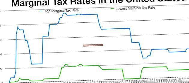 Cách tính thuế suất biên & thuế trung bình
